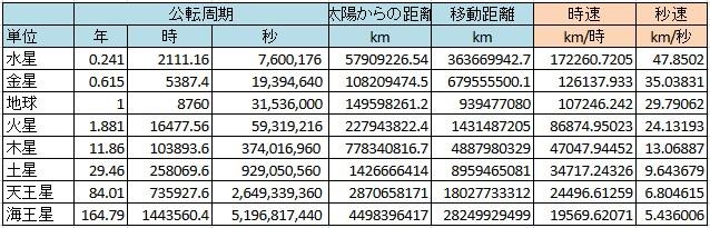 各惑星の公転速度を計算してみた
